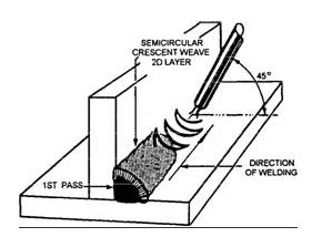 Welding Diagram